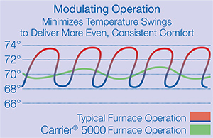 Modulating operation of the Carrier 5000 furnace