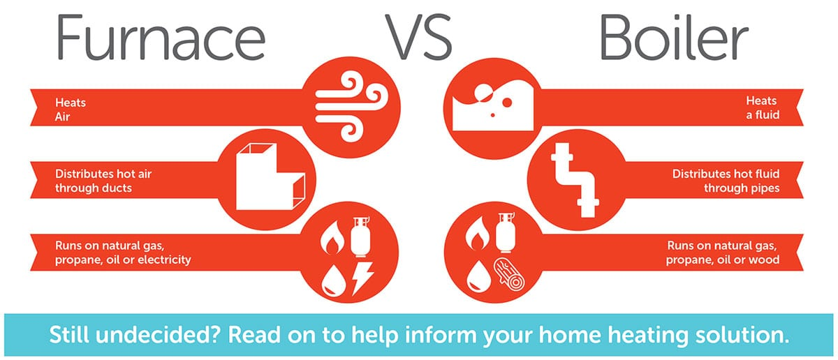 Furnace vs. boiler infographic by Reliance Home Comfort